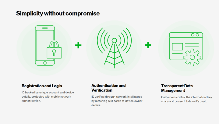 Big Four' US Mobile Carriers Launch Project Verify to Replace Passwords