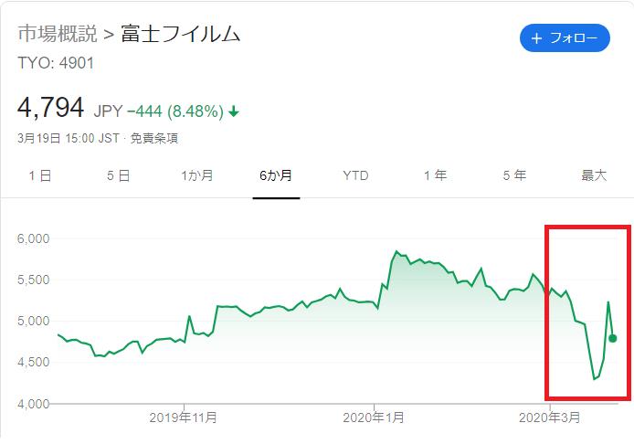 アビガン 富士 フイルム 株価