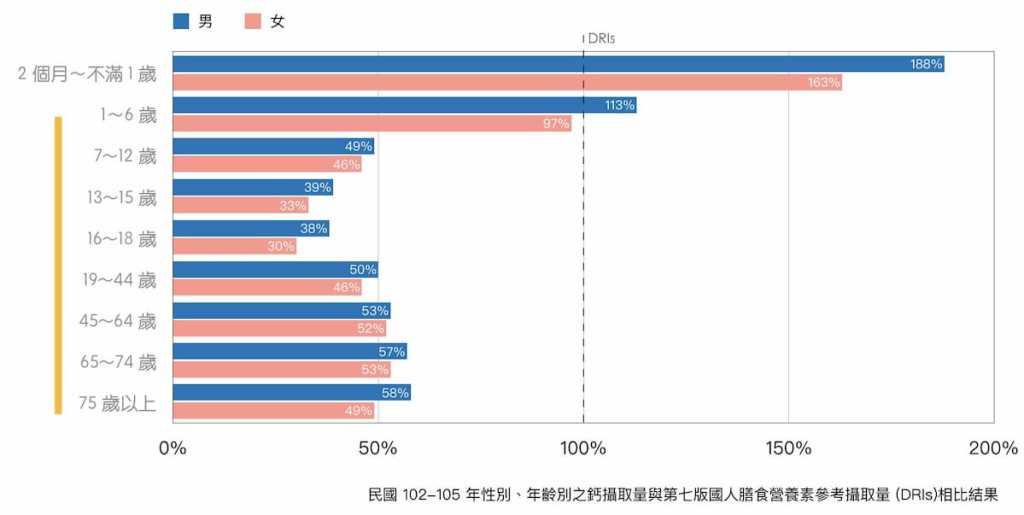 鈣質-國民營養調查-2013-2016