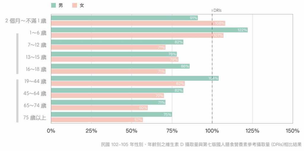 維生素D-國民營養調查-2013-2016