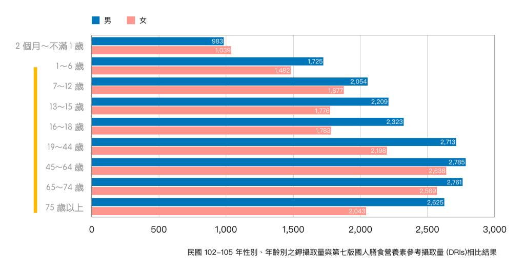 礦物質鉀-國民營養健康變遷調查-102-105