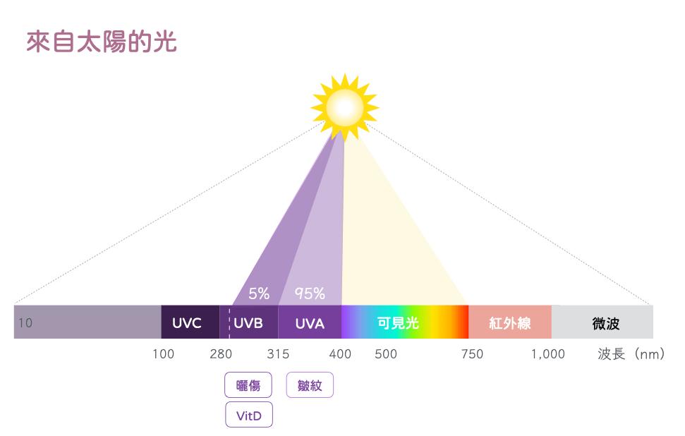 紫外線-可見光-UVA-UVB-UVC