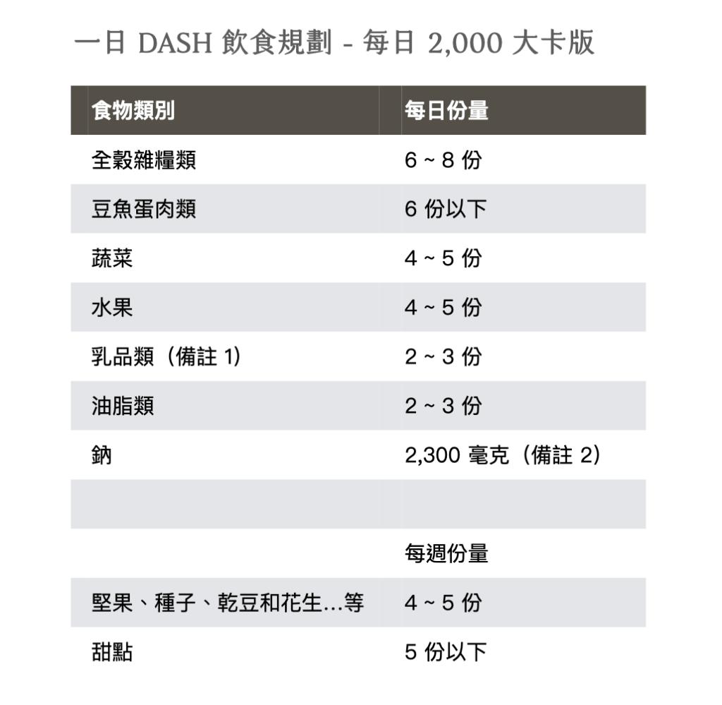 得舒飲食-DASH-飲食規劃