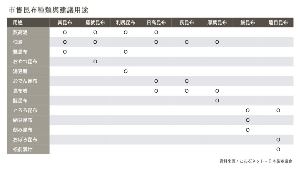 昆布-種類-用途-日式高湯
