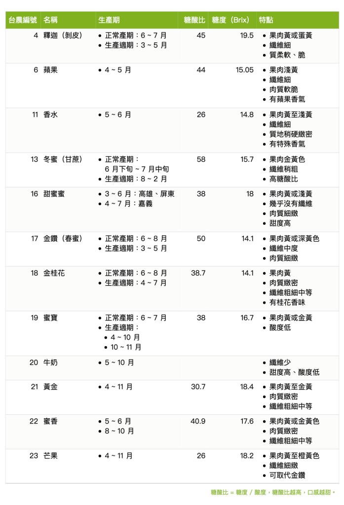 鳳梨品種-台農-金鑽-牛奶鳳梨