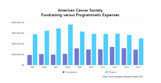American Cancer Society