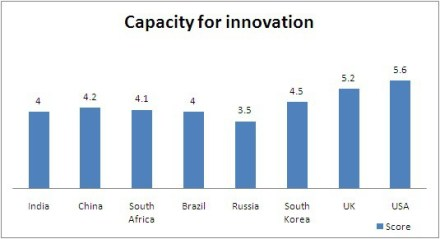 Innovation Capacity