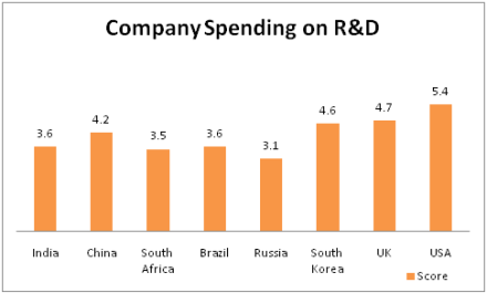Company Spending on R&D
