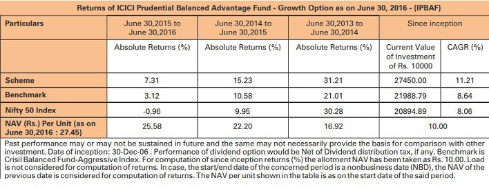 ICICI Prudential BAF Returns