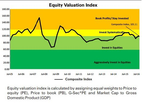 EquityValuationIndex
