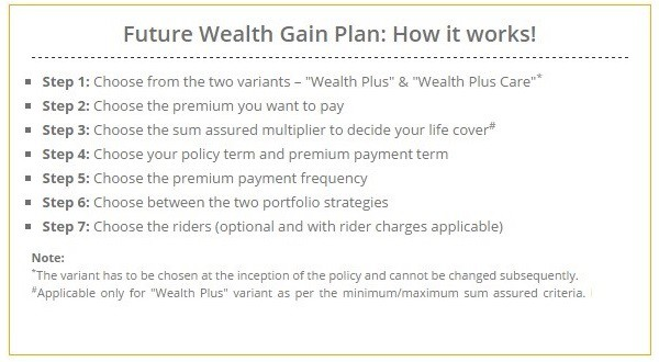 Future Wealth Gain How It Works