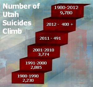 1980-2012 Utah Suicides