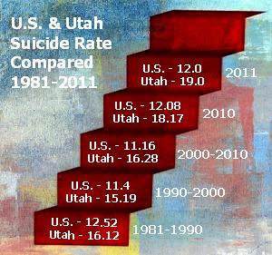Utah US Suicide by Decade