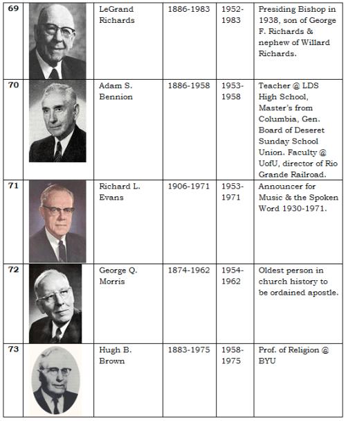Apostles 15