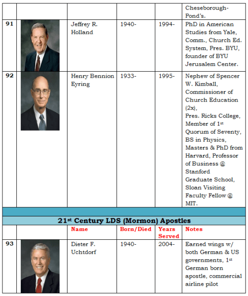 Apostles of the LDS Church 20