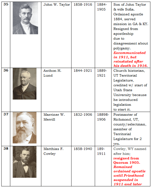 Apostles of the LDS Church 7