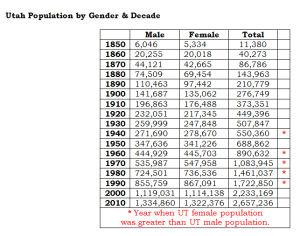 Utah Population by Gender and Decade