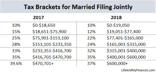 2017 Tax Tables Married Filing Jointly   Brokeasshome.com
