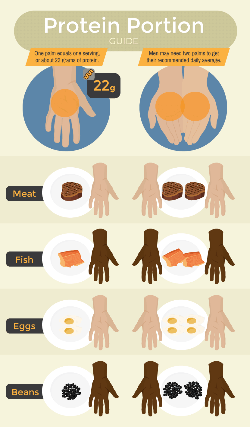 protein portion