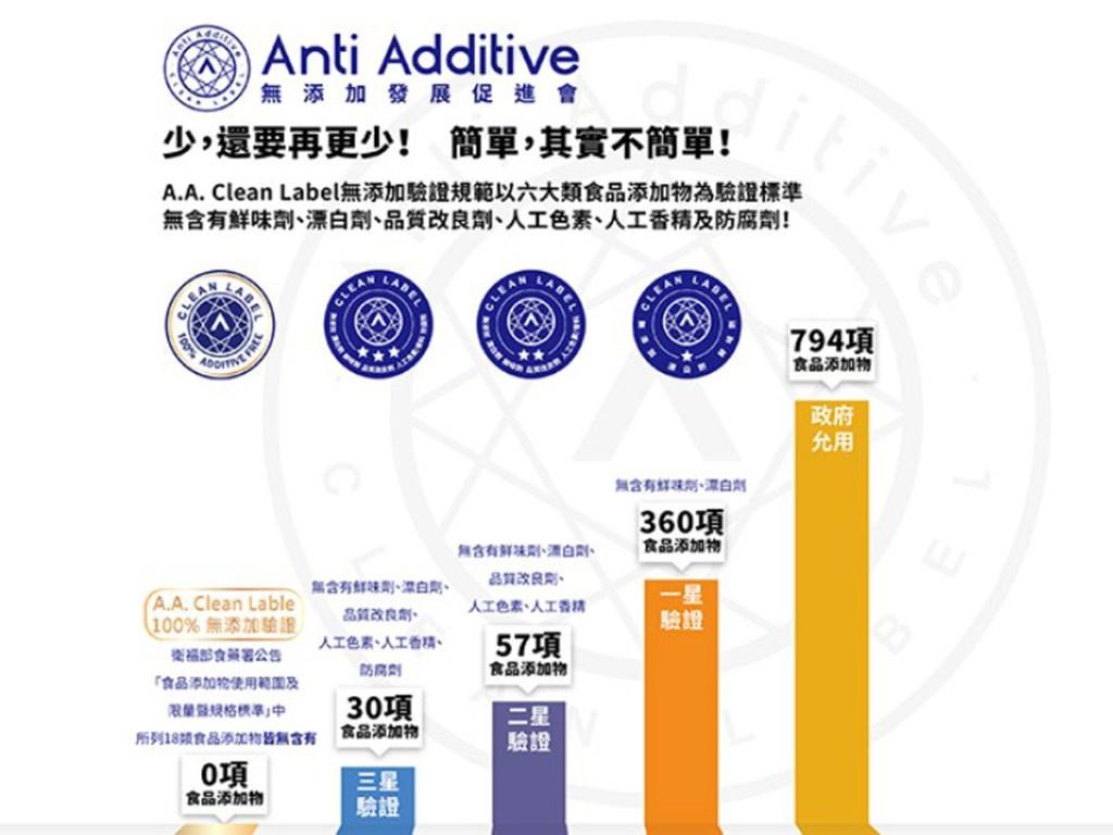 來源:Anti Additive 無添加發展促進協會