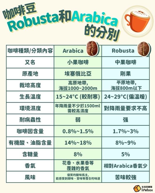 咖啡豆Robusta和Arabica分別