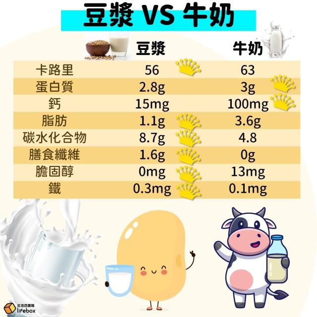 豆漿VS牛奶