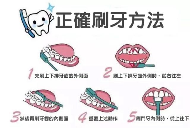 正確的刷牙方式