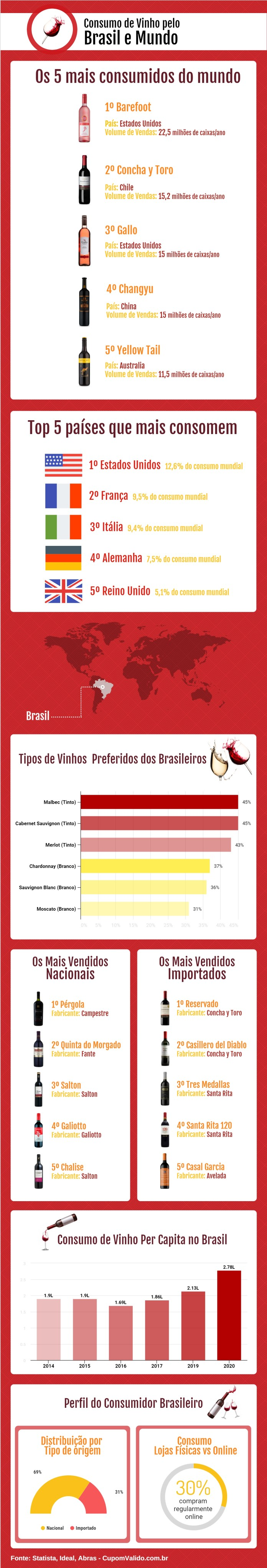 Brasil bate recorde de consumo de vinho