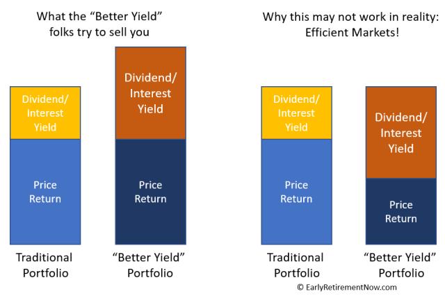 Yield Shield