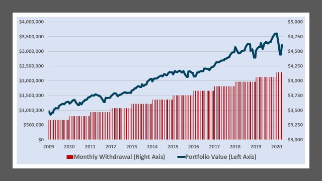 Portfolio value and withdrawals of the SPY ETF for a USD investor in the S&P 500 2009-2020