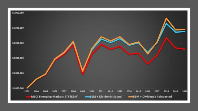 Investing in the EEM ETF with and without reinvestment of dividends 2003-2020