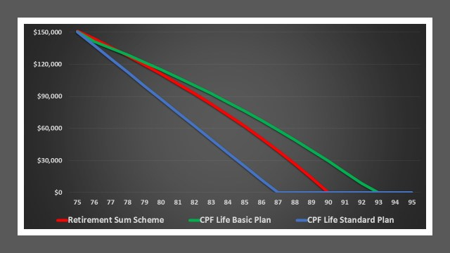 Choice between CPF Life and RSS M 75
