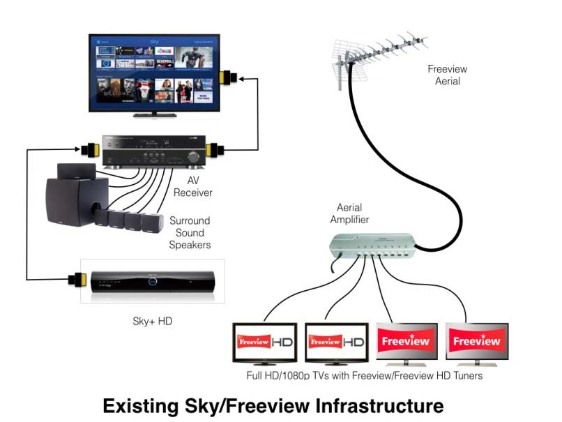 Atemberaubend Sky Multiroom Schaltplan Zeitgenössisch - Elektrische ...