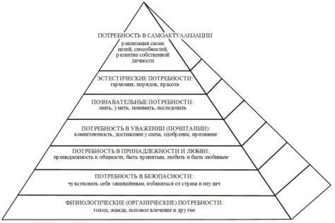 Пирамида-Маслоу-—-Масоны-в-России