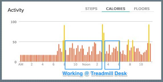 Acting synchronously on the lifehackr diet plan; burning calories while working.