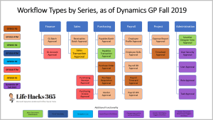 Workflow Enhancements for Dynamics GP Fall 2019