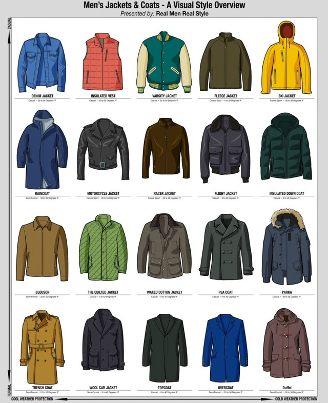 Men's Jackets Style Guide
