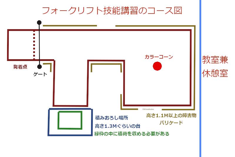 フォークリフト技能講習のコース図