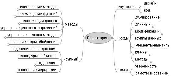 Карта памяти (интеллект-карта, mind map) по книге Мартина Фаулера, Рефакторинг (сокращённый вариант)