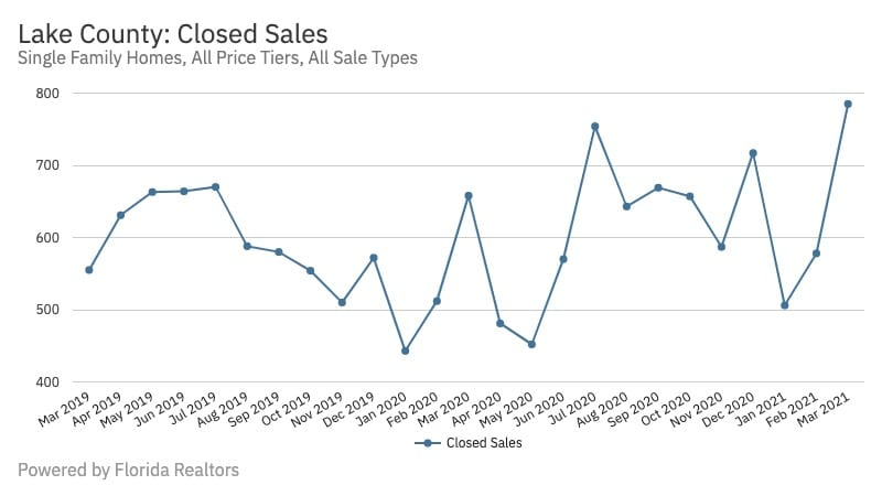 Lake County Closed Sales: March 2021