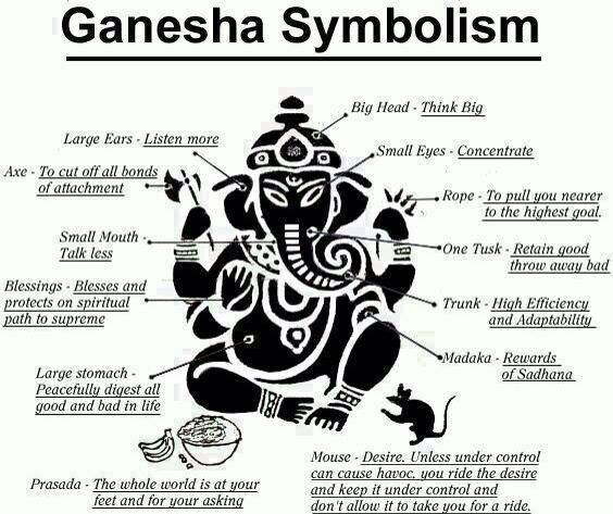 True Essence of Lord Ganesha (Elephant God)