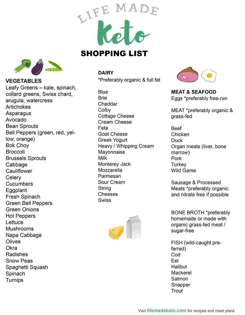 Image Result For Ketot Grocery List