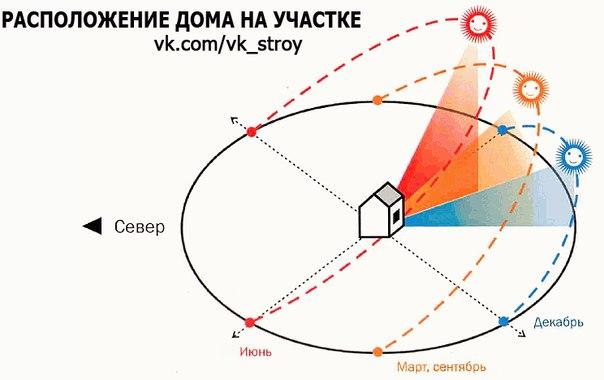 Расположение дома на участке