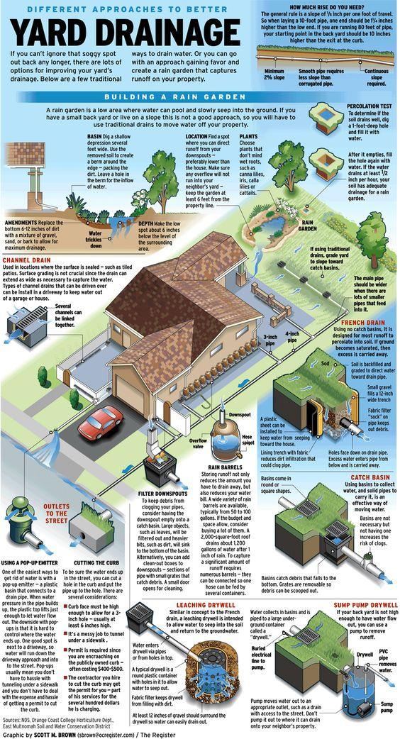 Идеи организации дренажа в загородном доме и на дачном участке