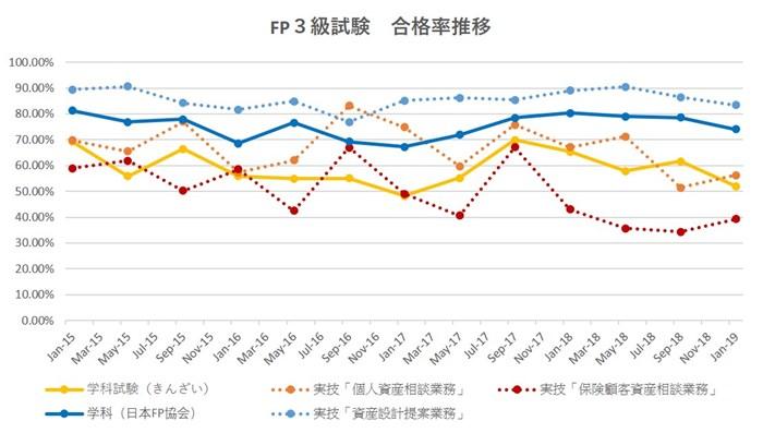 FP3級合格率(独自集計)
