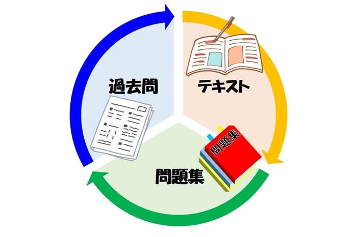 FP3級学習サイクル