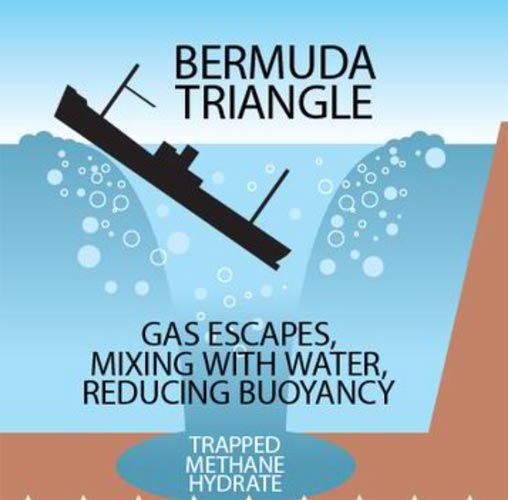the-mystery-behind-the-disappearances-in-the-bermuda-triangle-may-just-have-been-solved-652x400-2-1457947754