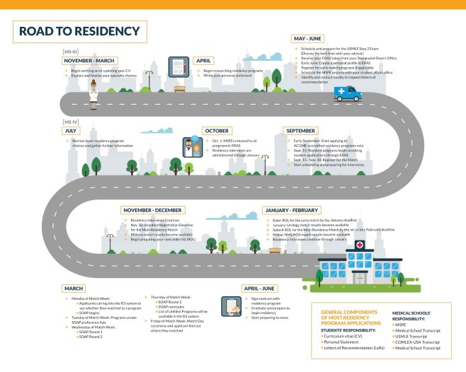 How to land the residency you want