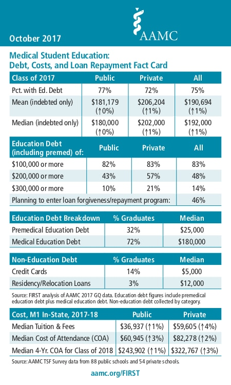 Medical Student Debt: The 2017 Numbers!