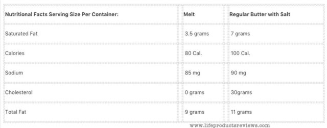 Melt Organic Nutritional Facts Compare with Regular Salted Butter Complete Info